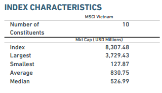 Duy nhat 2 co phieu Viet Nam vao ro MSCI Frontier Markets Index hinh anh 2