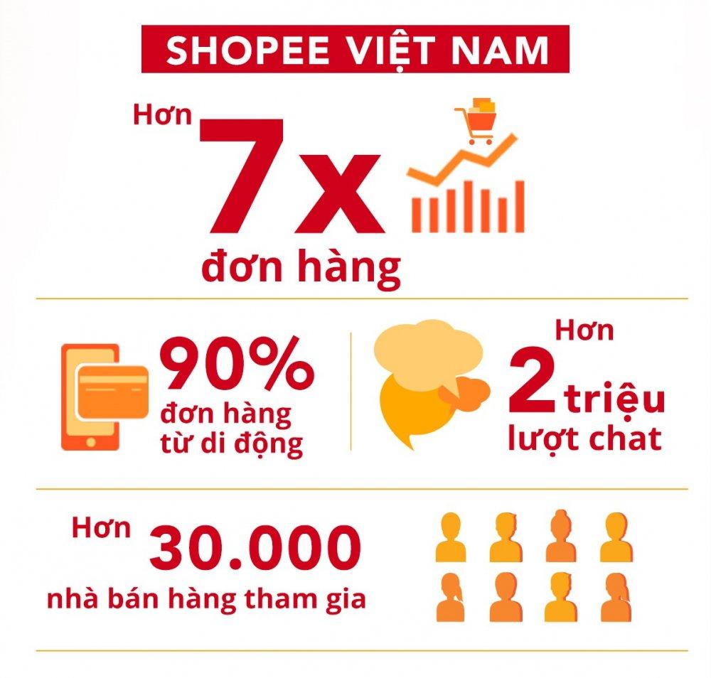 '2,5 trieu don hang trong 24h dau tien' trong Le hoi mua sam Shopee Super Sale hinh anh 1