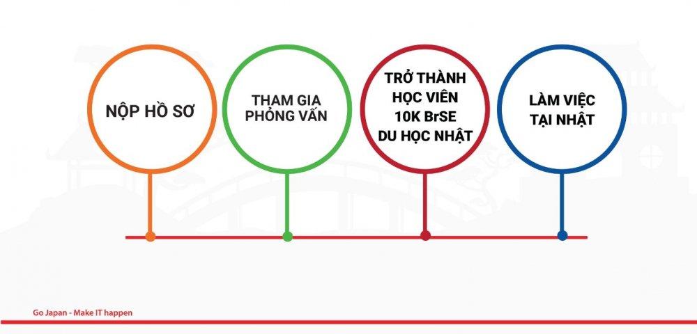 Tong quan ve chuong trinh du hoc va lam viec tai Nhat 10K BrSE – FPT Software hinh anh 3