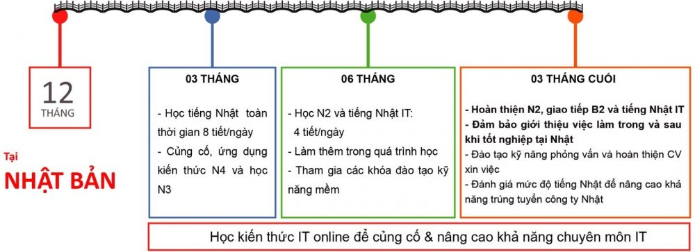 Tong quan ve chuong trinh du hoc va lam viec tai Nhat 10K BrSE – FPT Software hinh anh 4