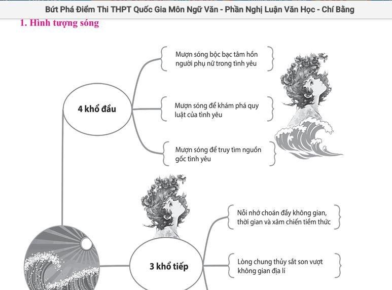 Review tron bo sach 'But pha diem thi THPTQG 2018' hinh anh 6