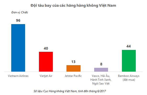 Thuong vu ty do chan dong thi truong hang khong Viet? hinh anh 2