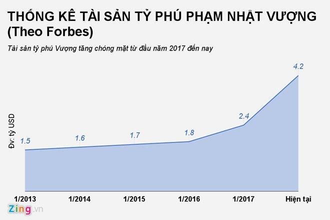 Tang them 200 trieu USD trong 3 ngay, ty phu Pham Nhat Vuong lot top 500 nguoi giau nhat the gioi hinh anh 2