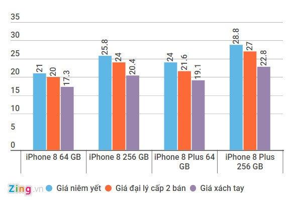 Loan gia iPhone 8, 8 Plus tai Viet Nam hinh anh 1