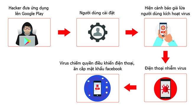 Hon 35.000 smartphone o Viet Nam nhiem virus danh cap mat khau Facebook hinh anh 1