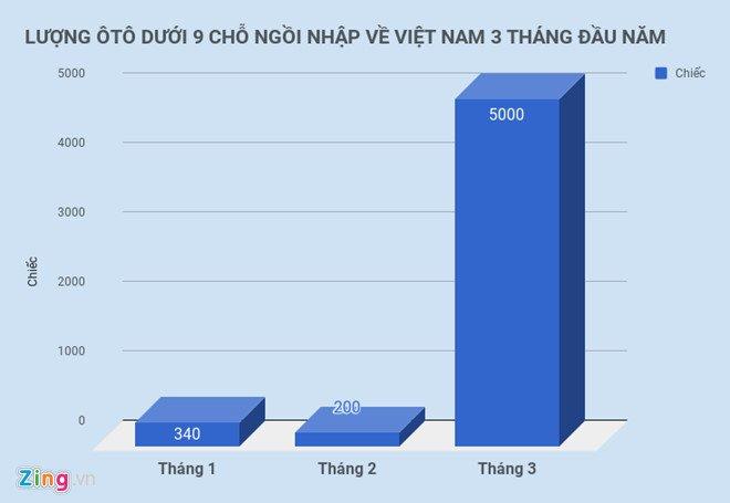 Oto ve Viet Nam tang vot, VAMA van thiet tha xin 'coi troi' hinh anh 1
