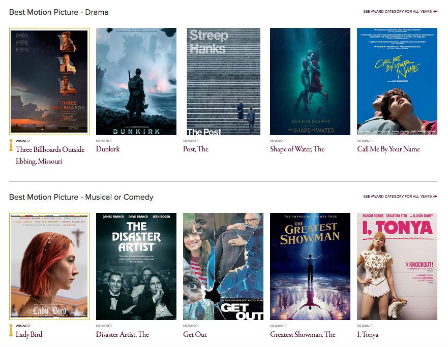 Qua Cau Vang 2018:  'Coco' la phim hoat hinh hay nhat, 'Call Me By Your Name' trang tay hinh anh 15