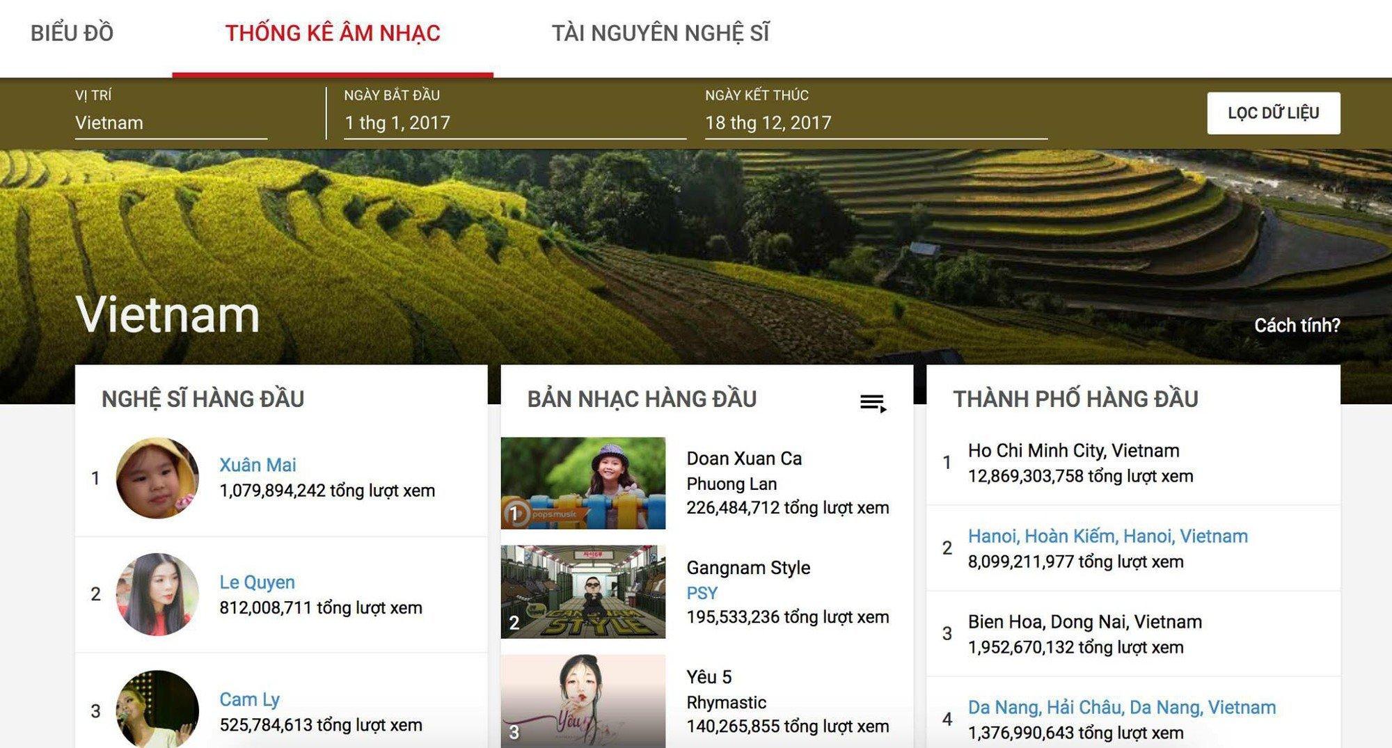 Vuot Son Tung M-TP va hang loat sao Viet, 'be' Xuan Mai dan dau tim kiem Google hinh anh 1