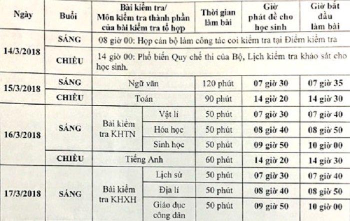 Hoc sinh Ha Noi se kiem tra khao sat nhu thi THPT quoc gia hinh anh 2
