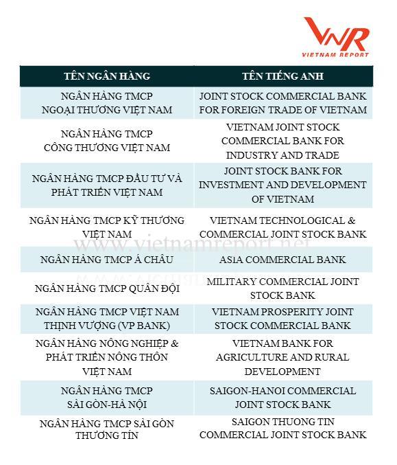 Cong bo Top 10 Ngan hang thuong mai Viet Nam uy tin nam 2018 hinh anh 1