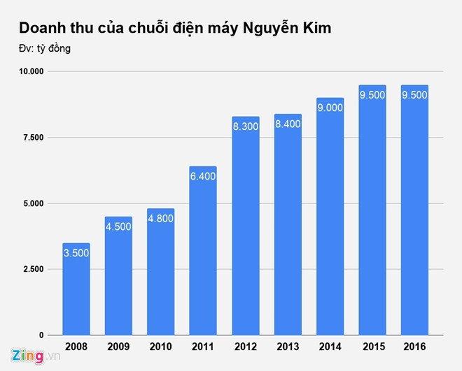 Ngo ngang thong tin dai gia Thai Lan 'chong lung' sieu thi Nguyen Kim tu nam 2015 hinh anh 2