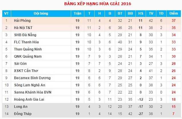 Ket qua vong 19 V-League: Hai Phong tro lai ngoi dau bang, HAGL thang dam Thanh Hoa hinh anh 2