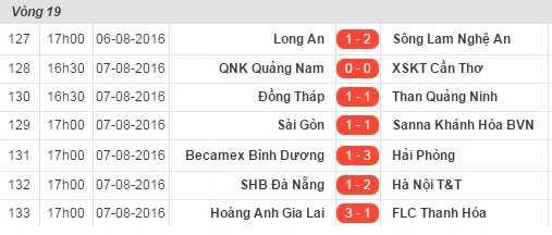 Ket qua vong 19 V-League: Hai Phong tro lai ngoi dau bang, HAGL thang dam Thanh Hoa hinh anh 1