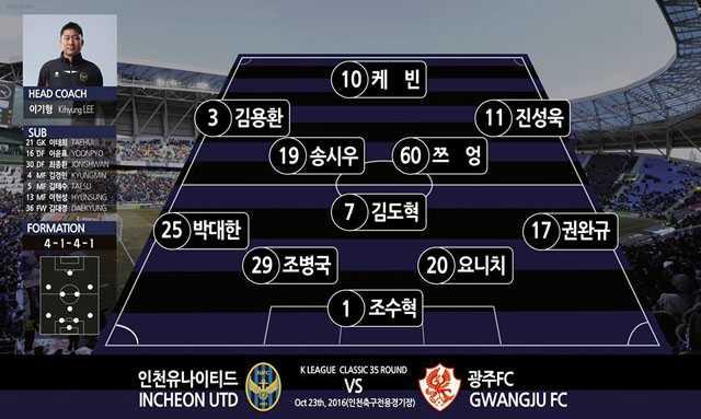 Xuan Truong da chinh, Incheon United danh bai Gwangju FC hinh anh 2
