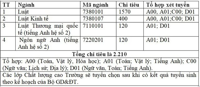 DH Luat Ha Noi du kien xet tuyen bao nhieu chi tieu? hinh anh 2
