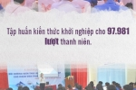 Infographic: Con so an tuong 'Chien dich Thanh nien tinh nguyen he 2018' hinh anh 14