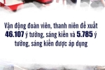 Infographic: Con so an tuong 'Chien dich Thanh nien tinh nguyen he 2018' hinh anh 17