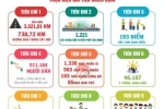 Infographic: Con so an tuong 'Chien dich Thanh nien tinh nguyen he 2018' hinh anh 3