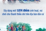 Infographic: Con so an tuong 'Chien dich Thanh nien tinh nguyen he 2018' hinh anh 15