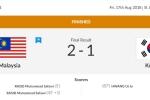 Trực tiếp ASIAD 2018 ngày 17/8: Hàn Quốc của Son Heung Min thua sốc Malaysia