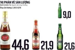 Cuộc chiến của đại gia tỷ lít bia ở Việt Nam