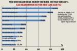 Hàng hóa ngành công nghiệp tồn kho gần 20%