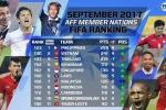 Tuyển Thái Lan xếp sau Việt Nam trên bảng xếp hạng FIFA