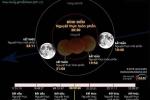 Trực tiếp: Nguyệt thực toàn phần, siêu trăng, trăng xanh cùng xuất hiện