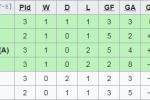 Khong thang noi 1 tran, Olympic Thai Lan cay dang chia tay ASIAD hinh anh 2