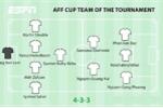 ESPN chọn Văn Lâm, Quang Hải, Phan Văn Đức, Công Phượng vào đội hình hay nhất AFF Cup 2018
