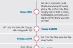 Infographic: Dau an su nghiep cua Thieu tuong Nguyen Manh Hung, tan Bi thu Ban can su Dang Bo TT&TT hinh anh 1