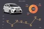 Kia Morning - xe nhỏ bán chạy nhất Việt Nam