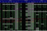 VN-Index tăng mạnh sau khi 'bay' 14 tỷ USD