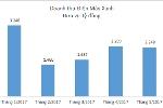 Với 373 siêu thị, doanh thu của Điện máy Xanh đã gần bằng Thế Giới Di Động