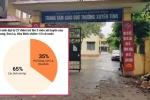 Bộ GD-ĐT thành lập tổ công tác rà soát điểm thi ở Hòa Bình