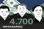 Vụ án Ngân hàng Xây dựng: Khoản 2.600 tỷ đồng và tài sản kê biên
