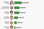 Ông chủ Amazon, Facebook kiếm được bao nhiêu tiền mỗi giờ?