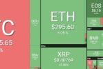 'Bão' giảm giá Bitcoin ngày càng mạnh
