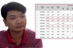 Sai phạm chấm thi tại Hà Giang: Chỉ mất 6 giây để chỉnh sửa một trường hợp