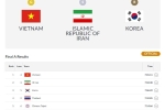 Truc tiep ASIAD 2018 ngay 23/8: Olympic Viet Nam chien thang, hoan tat ngay vang cua doan Viet Nam hinh anh 11
