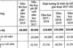 Để cải cách tiền lương, Hà Nội đề xuất tăng học phí 40%