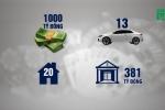 Đường dây đánh bạc online ngàn tỷ: Phan Sào Nam chuyển hóa tiền vào bất động sản