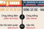Infographic: Điểm khác biệt giữa đường sắt tốc độ cao và đường sắt Bắc - Nam