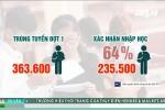 Chuyện lạ: Hàng ngàn thí sinh trúng tuyển nguyện vọng 1 không nhập học