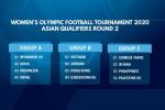 Vòng loại thứ 2 Olympic 2020 khu vực châu Á: Cơ hội lớn cho ĐT nữ Việt Nam