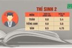 3 thí sinh điểm thi cao nhất Hà Giang có gia cảnh, học lực thế nào?