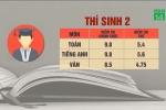 Chấm thẩm định ở Hà Giang: 3 thí sinh top đầu giảm điểm, trượt tốt nghiệp, một số thí sinh tăng điểm
