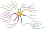 Chinh phục chuyên đề thơ và truyện hiện đại Ngữ văn 9 bằng sơ đồ tư duy