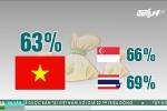 Người Việt bị soán ngôi tiết kiệm nhất thế giới