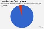Con trai cựu Chủ tịch ACV bị xử phạt vì bán 'chui' cổ phiếu công ty